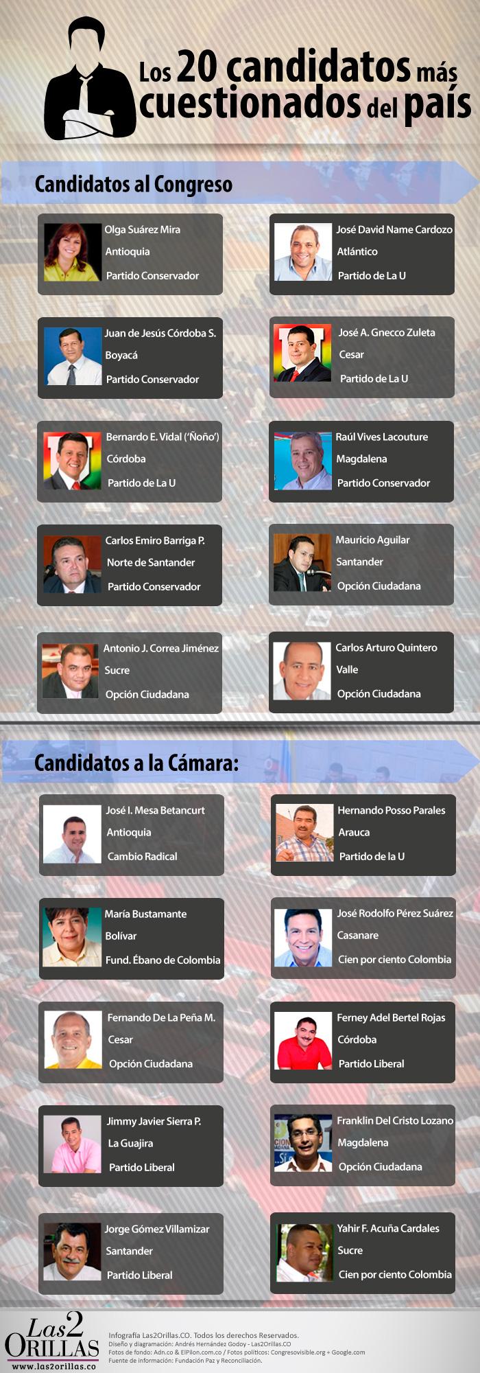 Top Candidatos