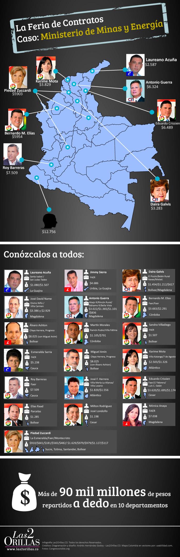Infografía - Feria de Contratos. Caso: Ministerio de Minas y Energía
