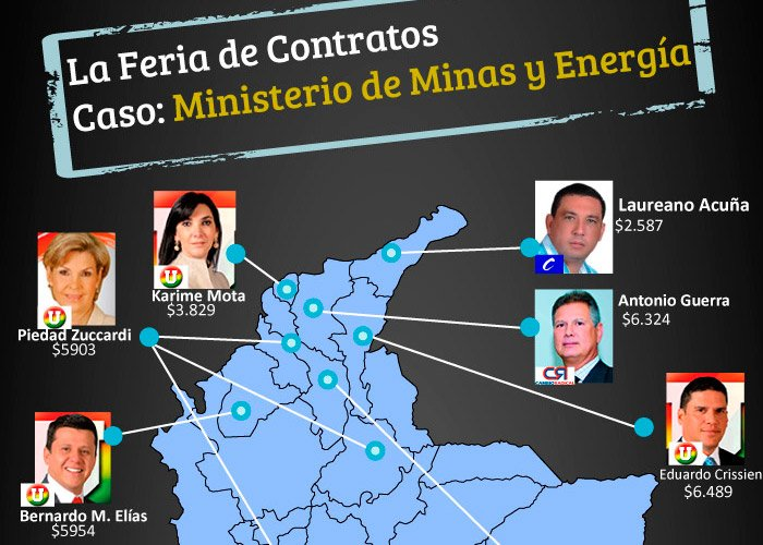 La feria de contratos que el gobierno Santos entregó a congresistas: caso Ministerio de Minas y Energía