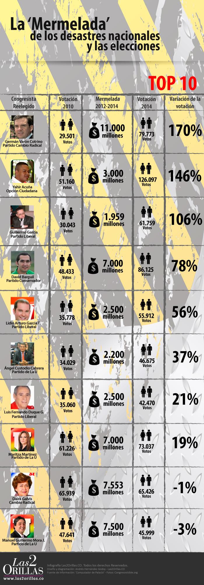 Infografia-Mermelada-Desastres-Nacionales (1)