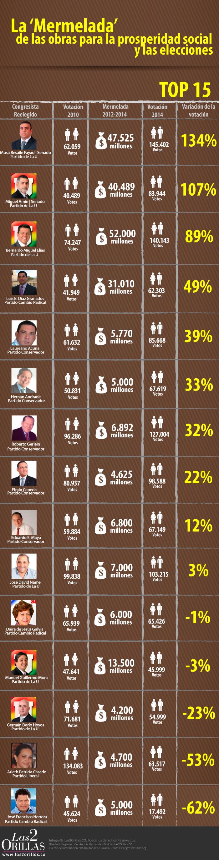 Infografia-Mermelada-Votos-Obras-Prosperidad-Social (1)