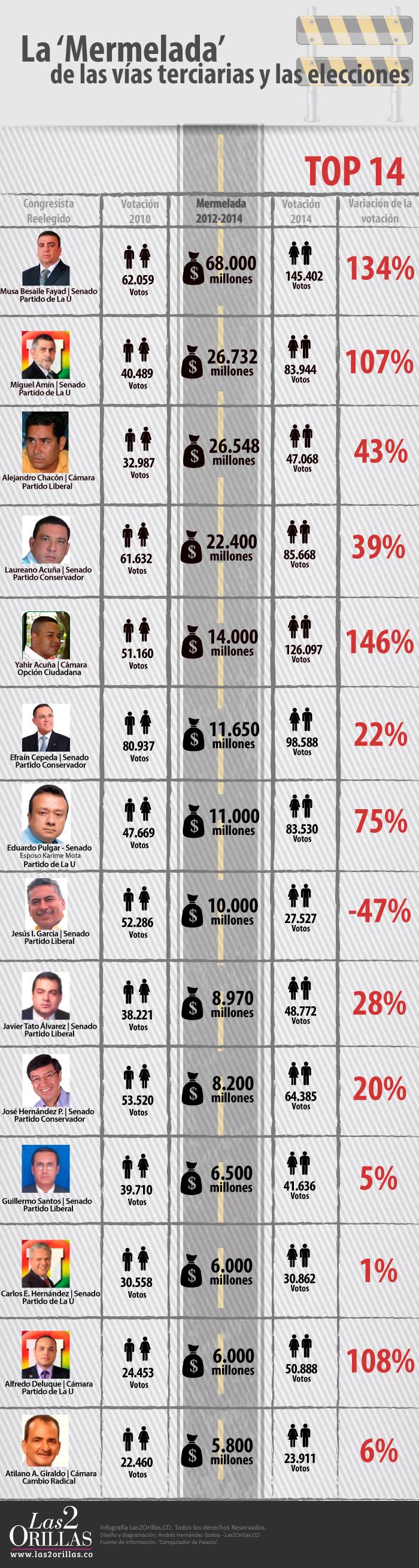 Infografia-Vias-Terciarias-Mermelada-EleccionesOk