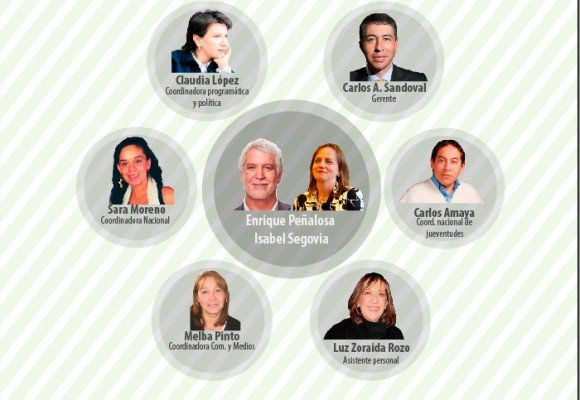 El círculo inmediato de Enrique Peñalosa