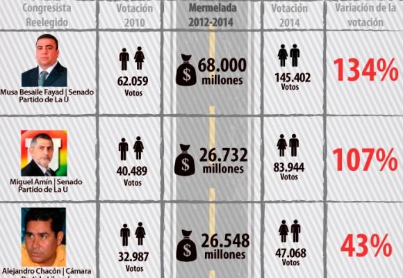 El top 14 de los congresistas que multiplicaron los votos con la mermelada de las vías rurales