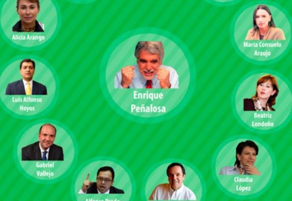 La soledad de Peñalosa: ¿Dónde está su gente de confianza que lo acompañó en la Alcaldía?