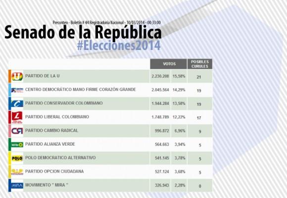 Así quedó el Senado en Colombia