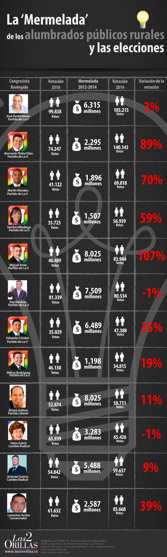 Infografia-Minas-Alumbrado-rural