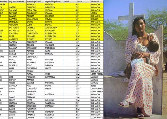 Aquí está el nombre, el lugar y la edad de los 4.125 niños que han muerto en La Guajira. Esta información se obtuvo de la tutela puesta por el Director de Planeación de La Guajira, Cesar Arismendy