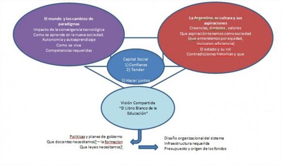 Ideas sobre como abordar el proceso de transformación de la educación