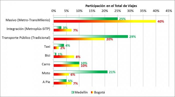 Fuente: Encuestas de Percepción Ciudadana, Ciudades Cómo Vamos 2014