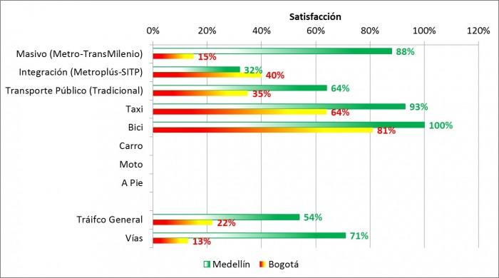 Fuente: Encuestas de Percepción Ciudadana, Ciudades Cómo Vamos, 2014