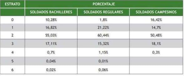 De dónde vienen los soldados de Colombia
