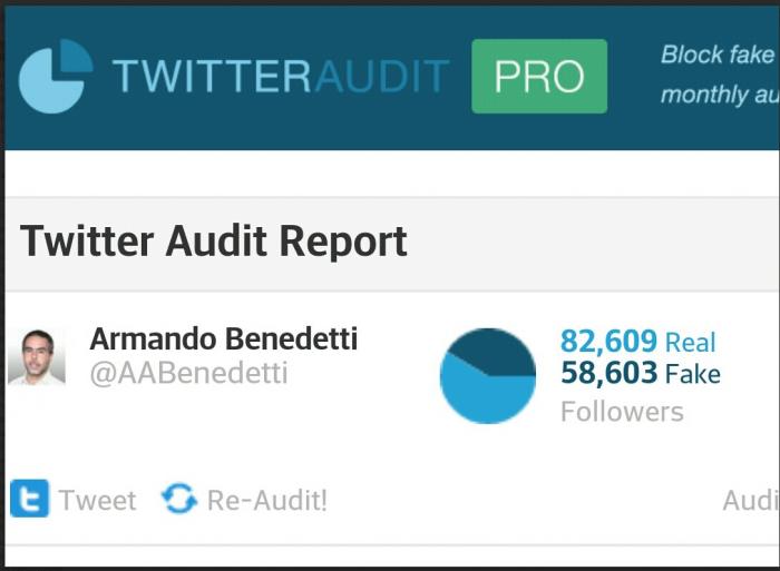 Según TwitterAudit.com (una herramienta de auditoría social) el Senador tendría cerca de 59 mil cuentas falsas o robots (cuentas automatizadas) que lo siguen y estarían replicando algunos de sus mensajes