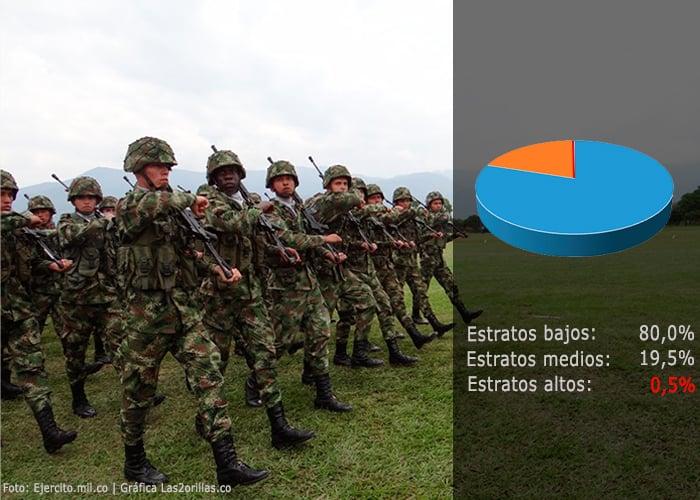 ¿De qué estrato social son los soldados de Colombia?