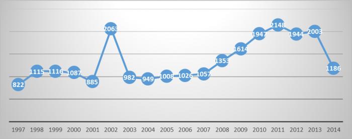 Acciones Armadas de las FARC. 1997-2014.
