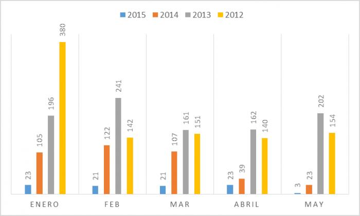 Comparativo de intensidad del conflicto entre 2012 y 2015. Mes de enero a mayo.