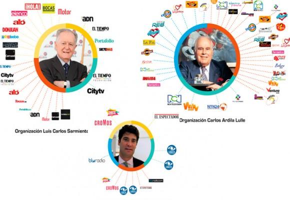 ¿De quién son los medios en Colombia?