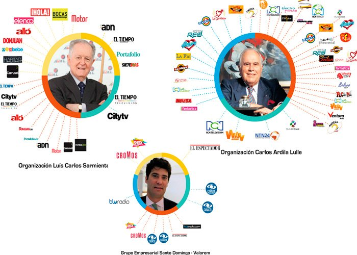 ¿De quién son los medios de comunicación en Colombia?