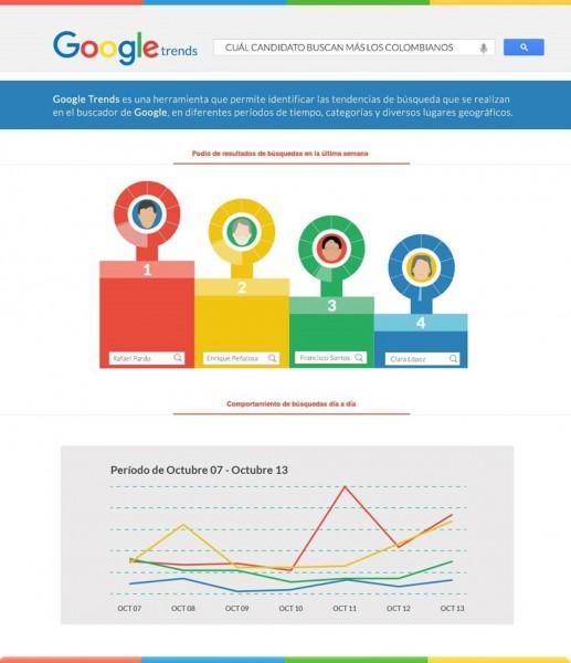 candidatos-buscados-google