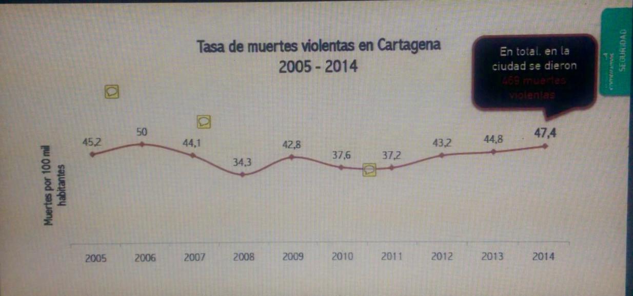 Cartagena: la ciudad #21 más violenta del mundo