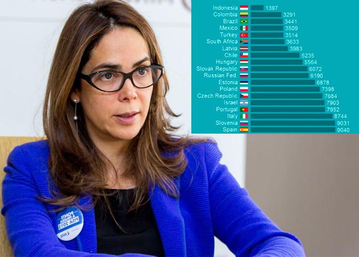 Colombia, el segundo país que menos invierte en educación por habitante
