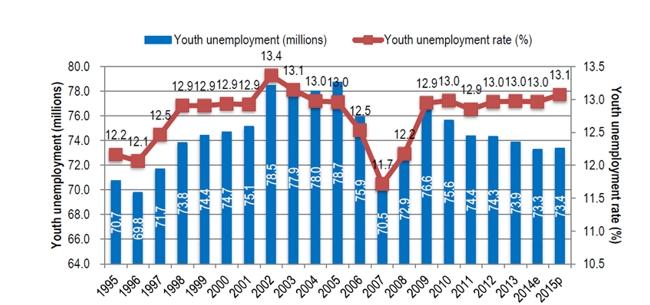 Fuente, OIT (2015), Tendencias mundiales del empleo juvenil 2015