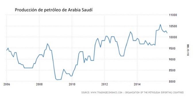 Petroleo-Arabia-Saudi