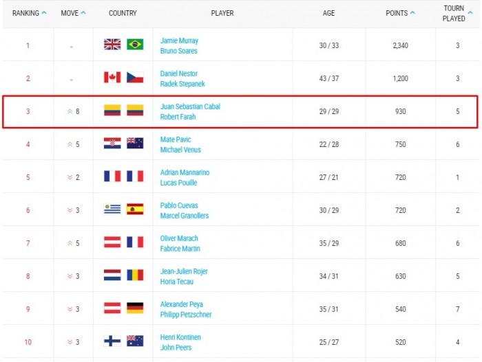 Este es el ranking de la ATP actualizado con las mejores parejas del dobles en lo corrido del año