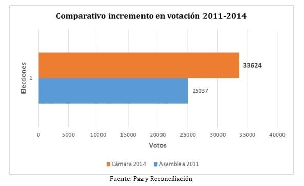 comparativo-incrementovota