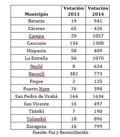 votaciones2011-2014
