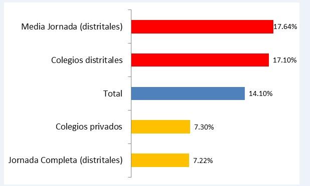 Gráfico Juan Carlos Flórez. Fuente: Encuesta de Clima Escolar y Victimización 2013. Cálculos por autor