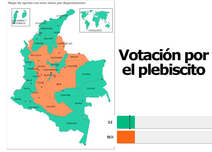 Balance del plebiscito
