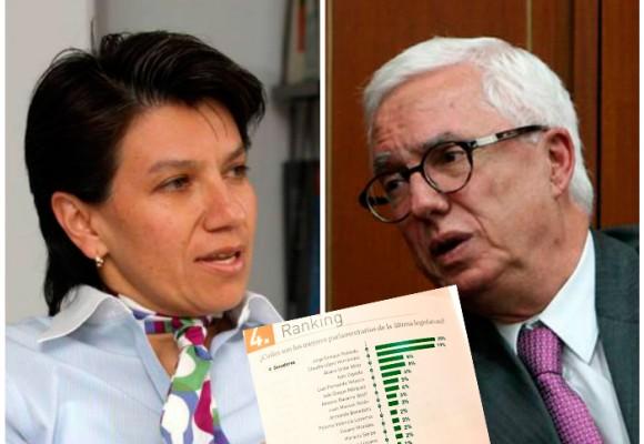 Robledo y Claudia López los mejores senadores