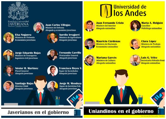 La Javeriana y los Andes se reparten los cargos en el alto gobierno