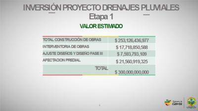 Cuadro #1: Inversión Primera etapa Drenajes Pluviales Cartagena