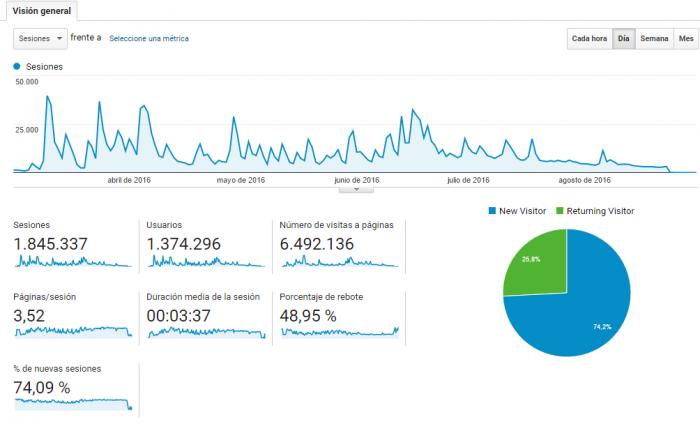 Este fue el tráfico de vivaesperanza.com, según Google Analytics, desde el 4 de marzo hasta finales de agosto, cuando dejó de existir.