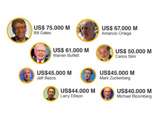 Ocho millonarios tienen más dinero que la mitad de la población del mundo