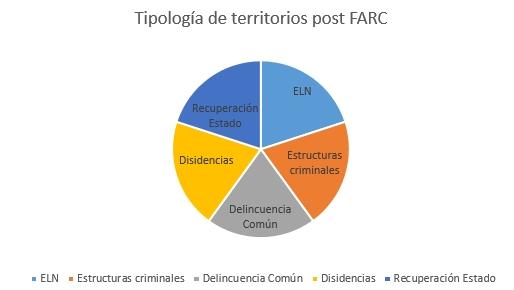territorios-farc