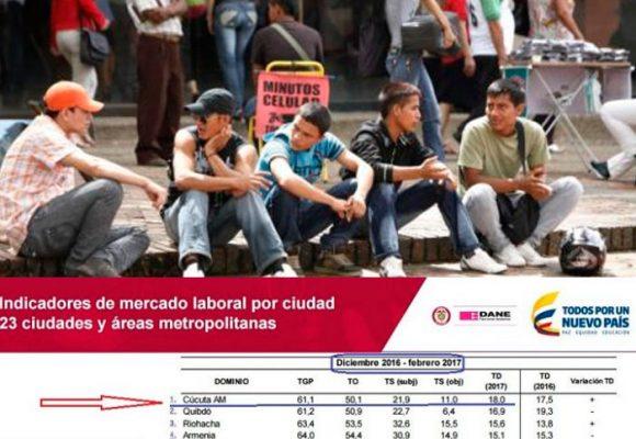 Sigue disparado el desempleo en Cúcuta