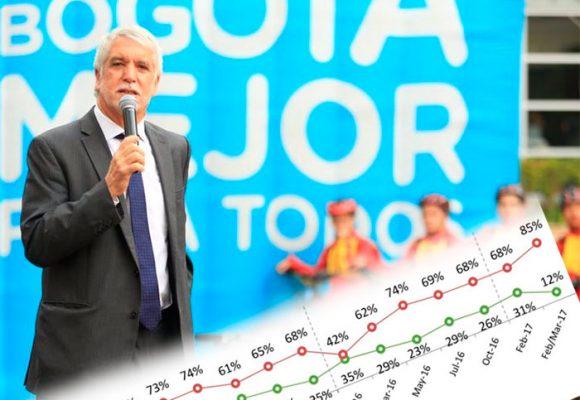 Enrique Peñalosa es el alcalde con la peor imagen del país