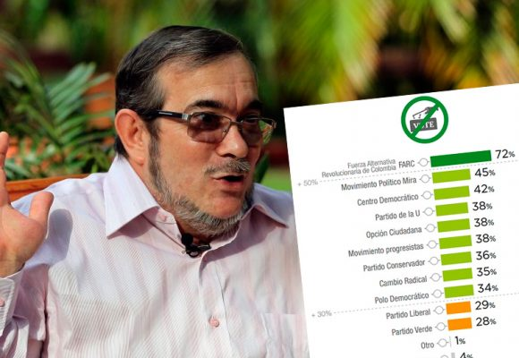 Los colombianos no están dispuestos a votar por el partido de las Farc para el Congreso