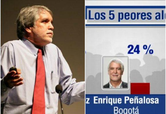 A Peñalosa solo le ganó el corrupto John Calzones como el peor alcalde de Colombia