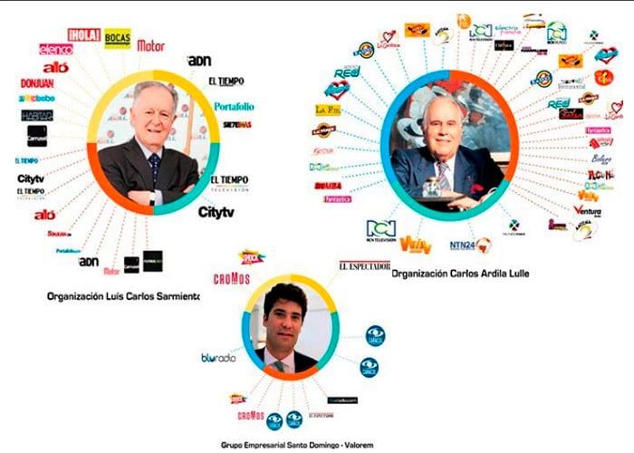 El emporio mediático de los tres más ricos de Colombia