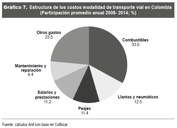 Fuente y diseño: Anif y Colfecar (2014, p. 33)