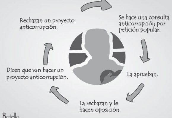 Caricatura: el círculo vicioso del Centro Democrático