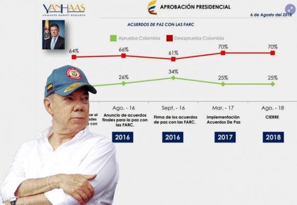 Santos se despidió con una baja aprobación de un 22 %