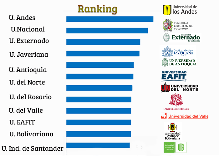 Once universidades colombianas que entran en los rankings internacionales