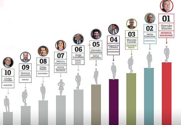 Ranking de los gerentes que mejor se mueven en la web