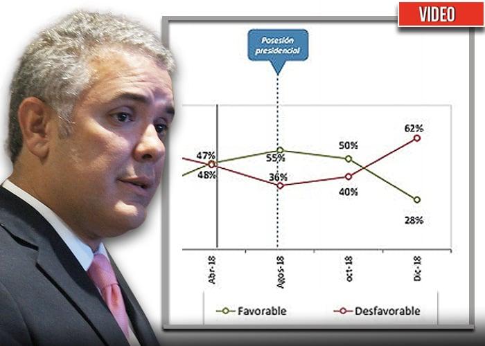 El desplome del gobierno Duque en las encuestas, ¿Por qué?