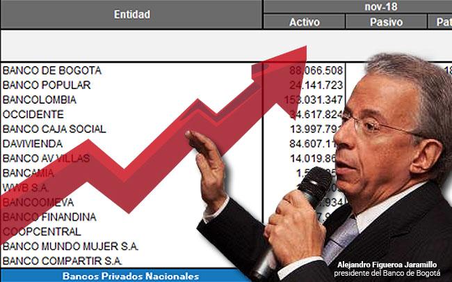 Ranking de los bancos colombianos con más ganancias